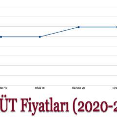 1lt Süt Fiyatları 2020-2021 1 Litre Süt Fiyatları Ne Kadar?