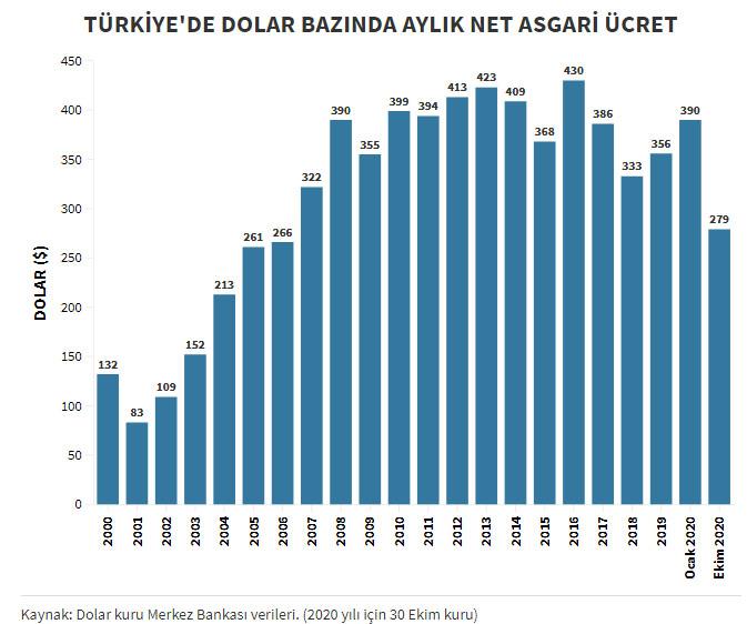 Asgari ücret dolar grafiği