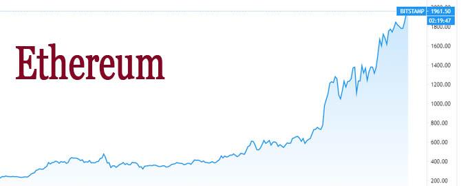 Ethereum grafiği
