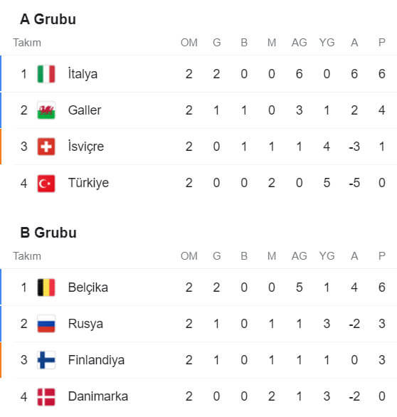 Euro 2020 Gruplarda Üçüncü Takımlar
