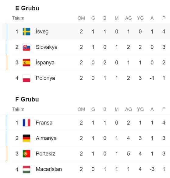 Euro 2020 puan durumu E ve F grubu