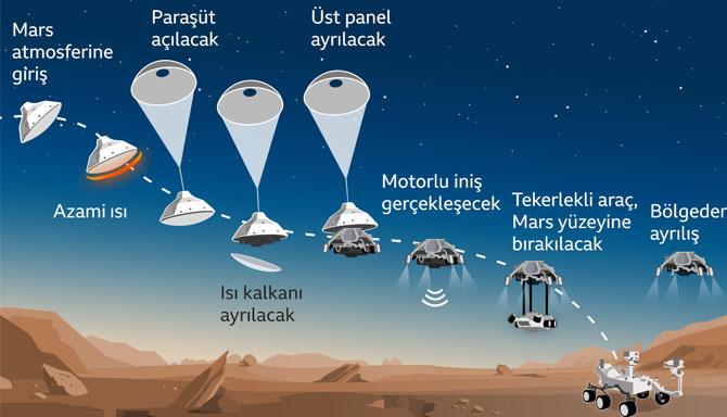 Nasa'nın Uzay Aracı Mars'a Nasıl İnecek?