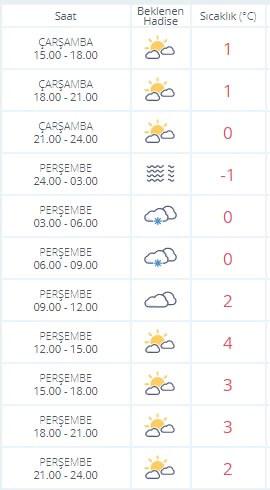 Ankaraya kar ne zaman yağacak