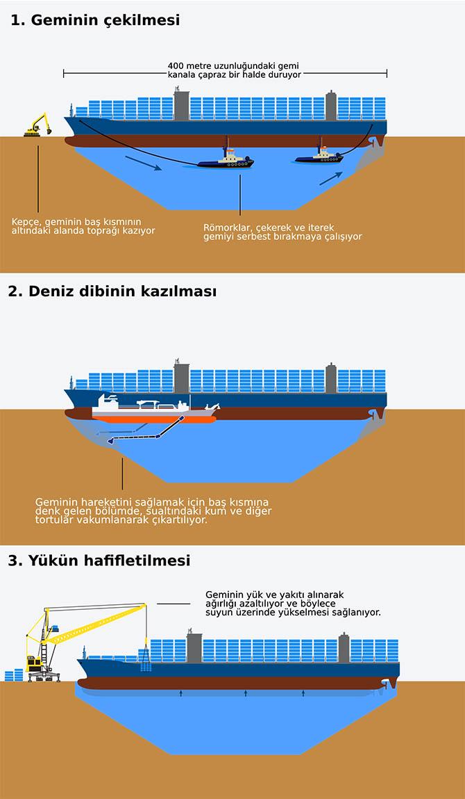 Süveyş Kanalı'ndaki Gemi Nasıl Kurtarılacak?