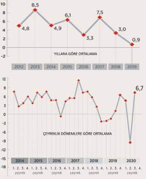 Türkiye ekonomisi büyüme rakamları